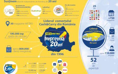20 de ani de METRO Cash & Carry România