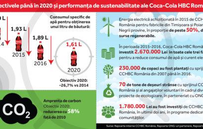 Coca-Cola HBC anunta noile obiective de sustenabilitate