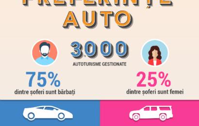 Studiu Business Lease: Femeile preferă mașinile compacte-medii și SUV-urile