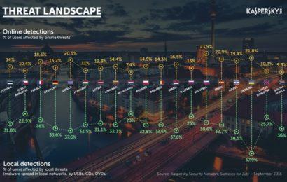 Kaspersky Lab arată care sunt principalele amenințări cibernetice în Europa