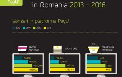 PayU România: de Black Friday 2016 s-au efectuat tranzacții online în valoare de 113,3 milioane lei