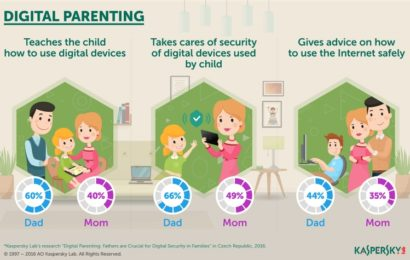 Kaspersky Lab: Tații joacă un rol crucial în securitatea digitală a celor mici