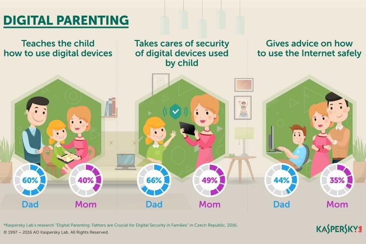 digital-parenting-kaspersky