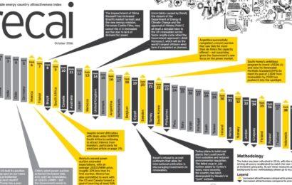 Studiu EY: România pierde din atractivitatea pentru investiții în energie regenerabilă