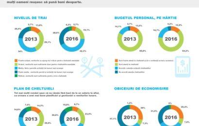Provident: Peste 75% dintre români consideră că au un nivel de trai mediu sau peste medie
