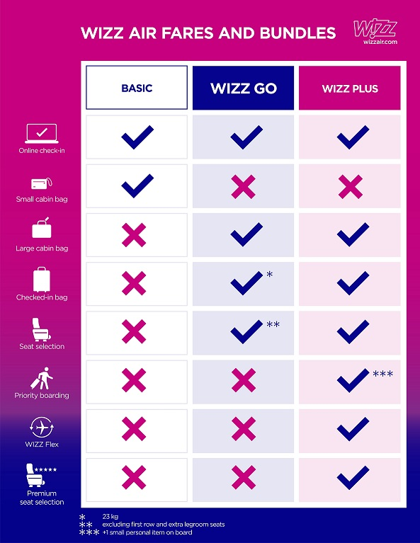 wizz-air-preturi_pachete
