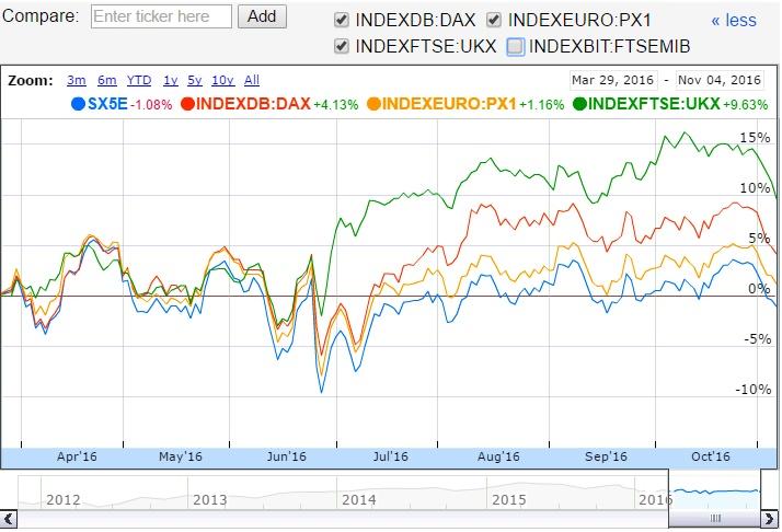 bursa-market-stock