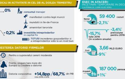 Studiu Coface: Economia franceză, o pauză temporară în creştere