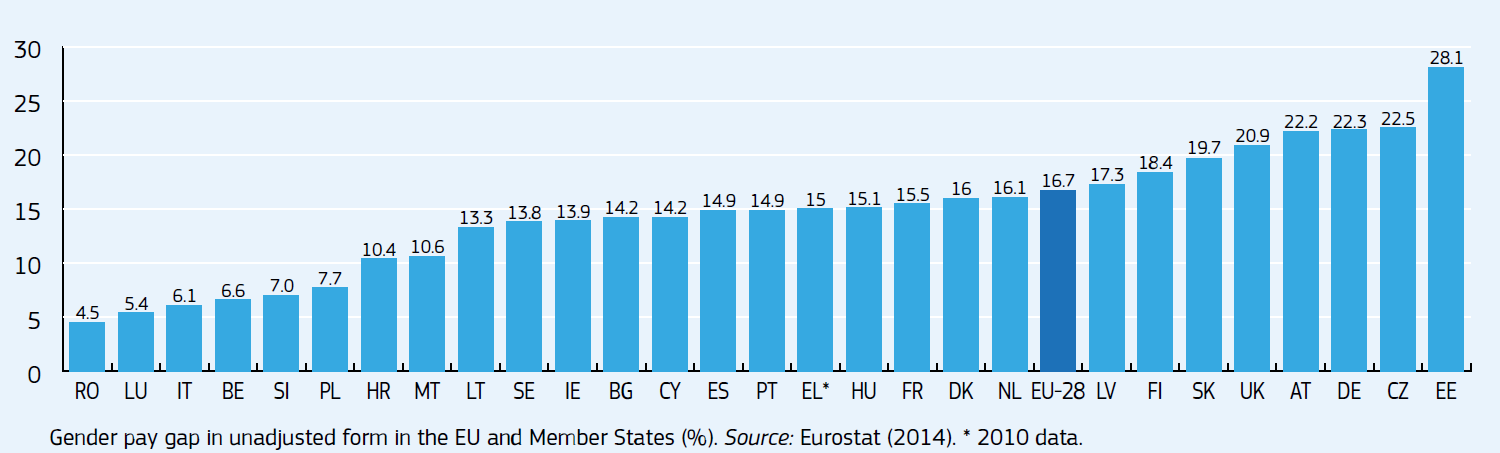 eurostat_gender_pay_gap