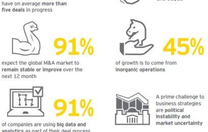 Studiu EY: Fuziunile și achizițiile ocupă un loc central în strategia de creștere a companiilor