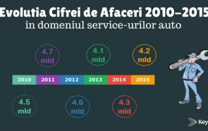 KeysFin: in Romania sunt peste 10.000 de service-uri auto, cu afaceri de peste 1 miliard de dolari