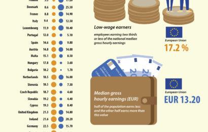 Eurostat: Un sfert dintre romani au salarii mici