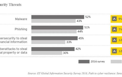 Studiu EY: Peste 50% din companii s-au confruntat recent cu incidente periculoase de securitate cibernetică