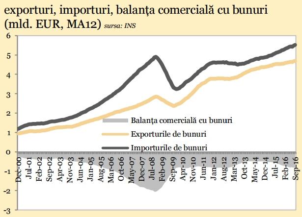Banca Transilvania: Exporturile și importurile au atins maxime istorice în septembrie