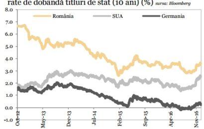 Banca Transilvania: Costuri de finanțare în scădere