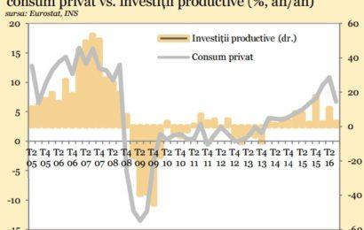 Banca Transilvania: Cererea internă în temperare, cererea externă în echilibrare
