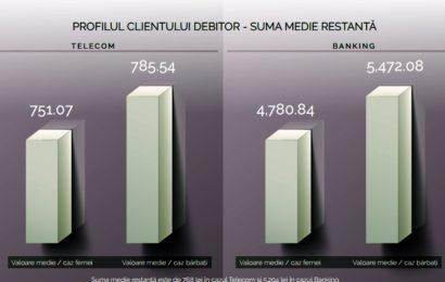 Studiu: Clientul debitor român plătește în medie o restanță de 155,05 lei în telecom și 307 lei în banking
