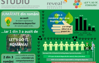 Studiu: 1 din 3 români își dorește să se implice în acțiuni de protecție a mediului și curățare a deșeurilor