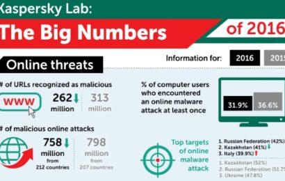 Raportul Kaspersky Lab privind amenințările anului 2016