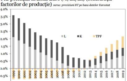 STUDIU: În SUA, indicatorii de încredere au revenit la nivelul de dinainte de Marea Recesiune