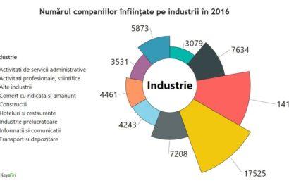 Majoritatea companiilor nou infiintate activeaza in comert