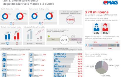 eMAG: în 2016 traficul de pe dispozitivele mobile a depășit cu 26% desktop-ul. Comerțul online a trecut în etapa mobile