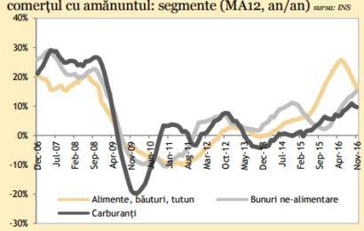 ANALIZĂ: Comerțul cu amănuntul a accelerat. Există un nivelul ridicat al încrederii consumatorilor