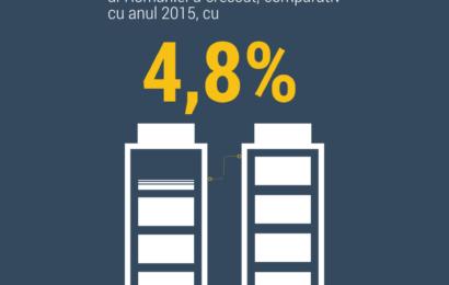 INS: PIB-ul României a crescut in 2016 cu 4,8%, comparativ cu anul 2015