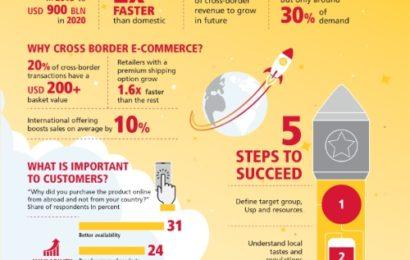 DHL: Vânzările cu amănuntul la nivel global ar creşte cu o rată medie anuală de 25%