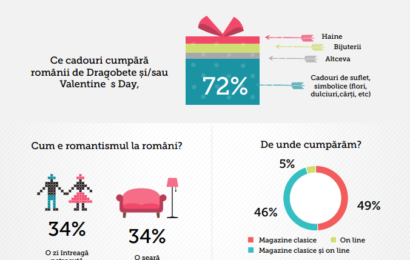 Sondaj ColorEscu: 38% dintre romani sarbatoresc Dragobetele