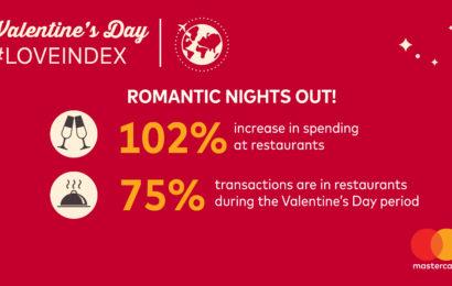 Mastercard: Cheltuielile de Ziua Îndrăgostiților au crescut cu 49%