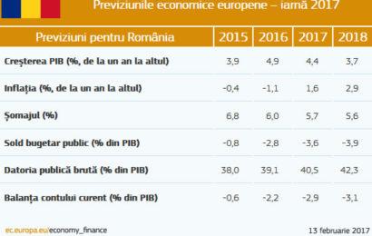 Comisia Europeana: În România, creșterea PIB-ului este printre cele mai rapide din UE