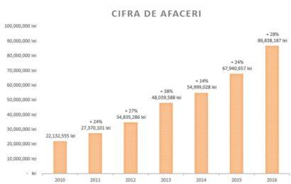 Cemacon închide 2016 cu un avans de 28% a cifrei de afaceri