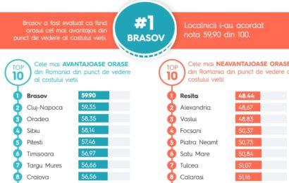 Storia.ro: Brasov, orașul cu cel mai avantajos cost al vietii