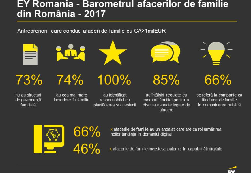 Extinderea pe piețele externe – prioritară pentru afacerile de familie din România