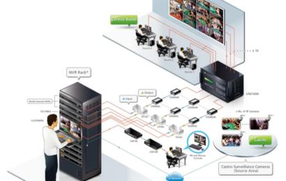 ELKO : soluții dedicate sistemelor de supraveghere pentru cazinouri
