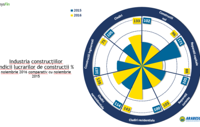 Analiza KeysFin: Focus pe investiţiile în construcţiile din regiunea Moldovei