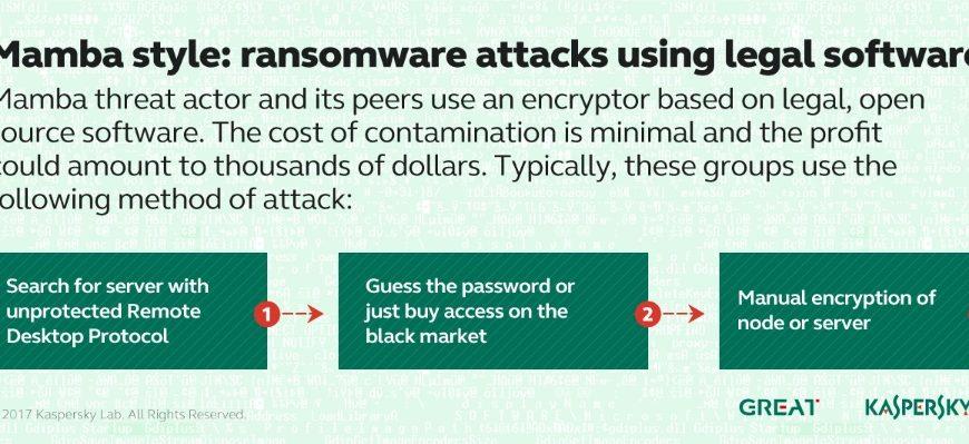 Kaspersky: Exploit-urile devenite publice au dus la peste 5 milioane de atacuri în T2 2017