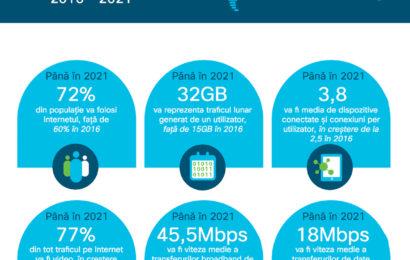 Cisco: Traficul pe Internet va depăși 3 Zettabytes până în 2021, la nivel global
