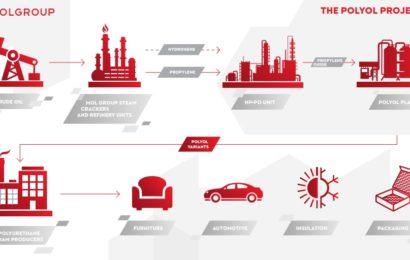 MOL Grup devine partener cu Evonik şi thyssenkrupp pentru o investiţie strategică
