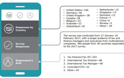 Deloitte: Multinaționalele consideră că are loc o schimbare radicală globală în impozitare