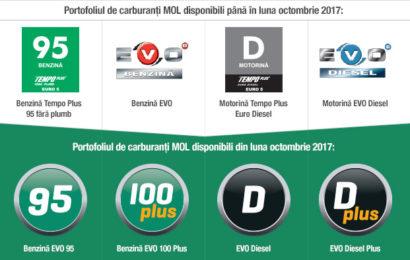 Grupul MOL introduce noua gamă de carburanţi EVO