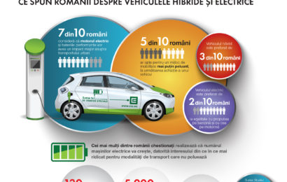 Studiu iVox: 7 din 10 romani cred ca motorul electric reprezinta viitorul industriei auto