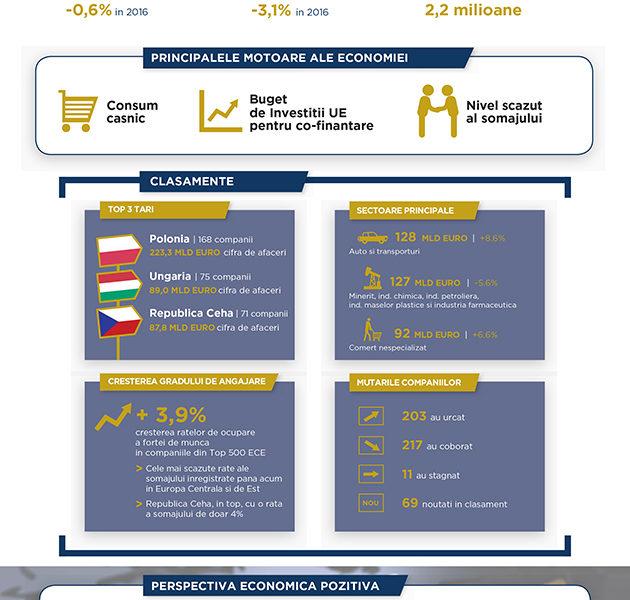 Coface lansează Top 500 Companii din Europa Centrală și de Est