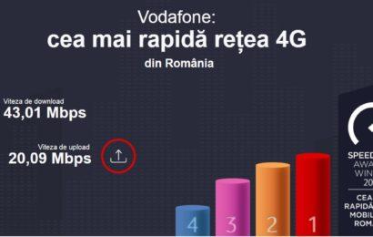 Vodafone România are cea mai rapidă rețea de date mobile, potrivit testelor de viteză Ookla