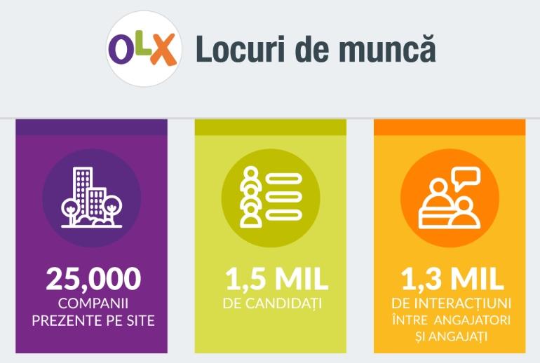 66% dintre candidații de pe OLX vor să își schimbe locul de muncă pentru un salariu mai mare