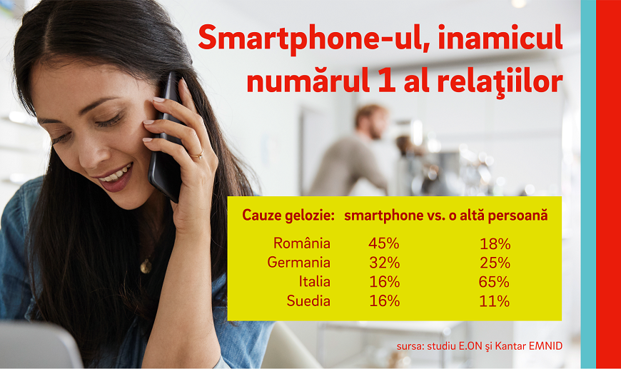 Studiu E.ON: Gelozia la români pleacă de la smartphone