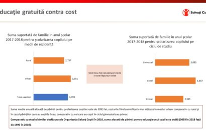 Salvați Copiii România: Costul ascuns al educației s-a dublat în opt ani
