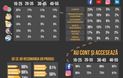 Golin & iSense Solutions: Cum influenţează social media decizia de cumpărare