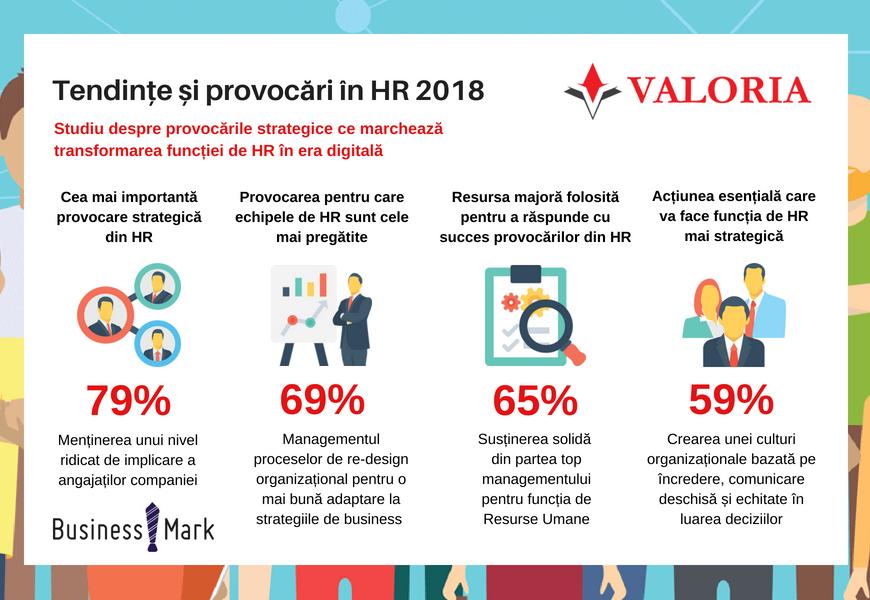Studiu Valoria și BusinessMark: Menținerea angajaților implicați, cea mai mare provocare din HR